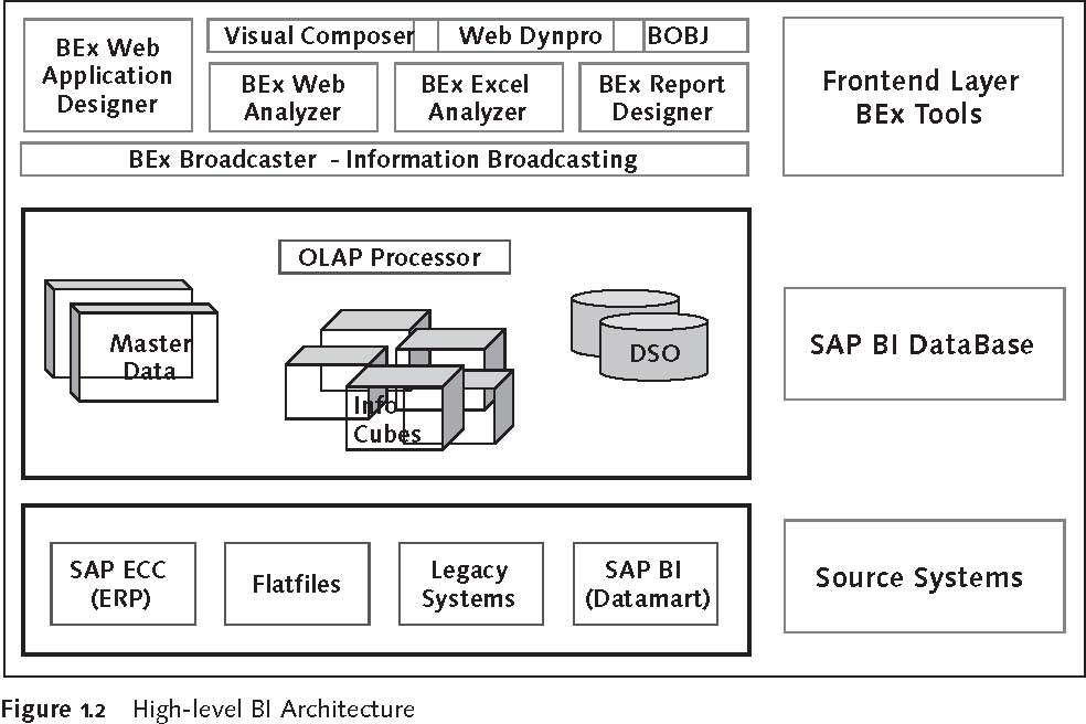 SAP BEx Tools: High-level BI Architecture