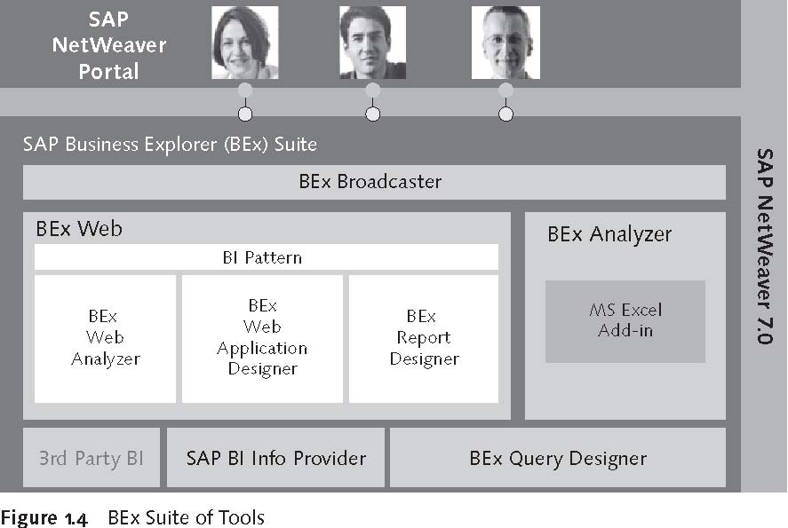 SAP BEx Tools: BEx Suite of Tools