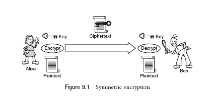 US7693279 also Beginners Guide To Off The Record Messaging additionally Unsafe Acts In The Workplace additionally Send Encrypted Emails in addition Ssl Public Certificate. on public key encryption