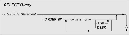 SELECT query syntax diagram