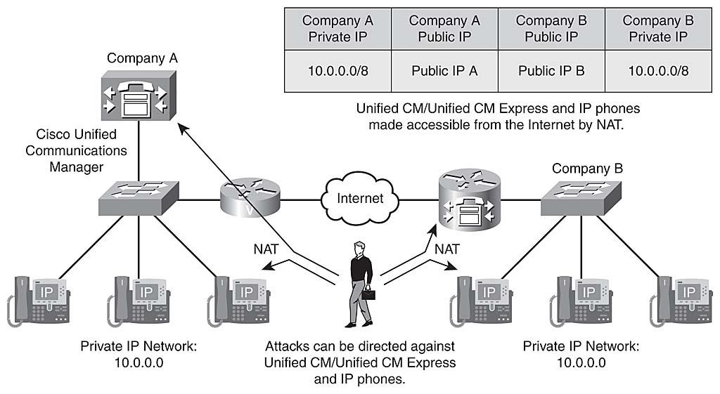Identifying Issues In A Multi Site Cisco Uc Deployment