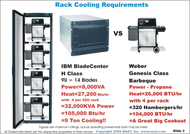 Data center cooling optimization in the virtualized-server world