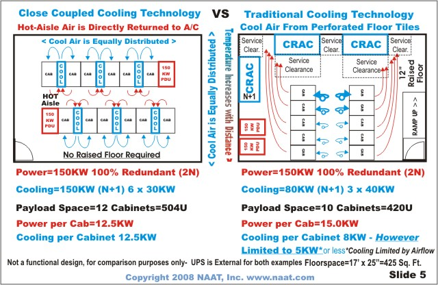 Data Center Cooling Optimization In The Virtualized server World