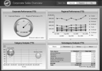 An example of dashboards