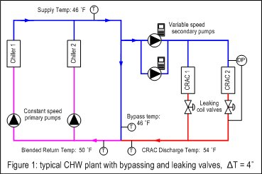 Improving Data Center Cooling Capacity With Chilled Water