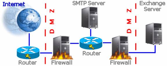Figure 1: With this configuration, your Exchange Server's SMTP service never has to interact with an Internet SMTP server.