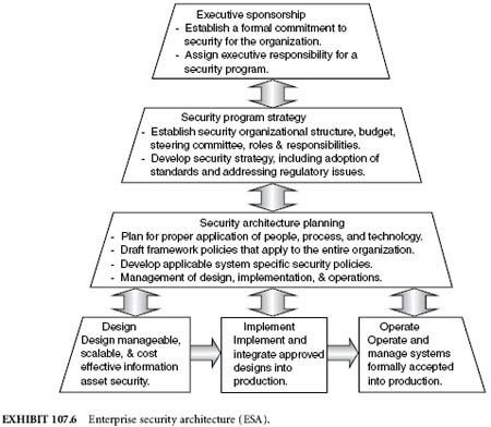 chapter 107 39 common models for architecting an enterprise