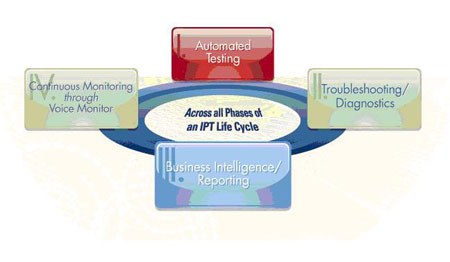 ipt lifecycle