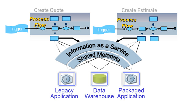 Master data management as a service-oriented architecture enabler
