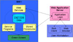 Shared business logic diagram for the modernized AS/400