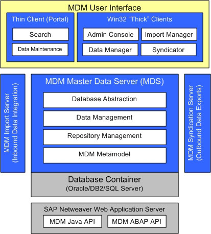 Part 3: MDM Architecture: How components fit into the MDM ecosystem
