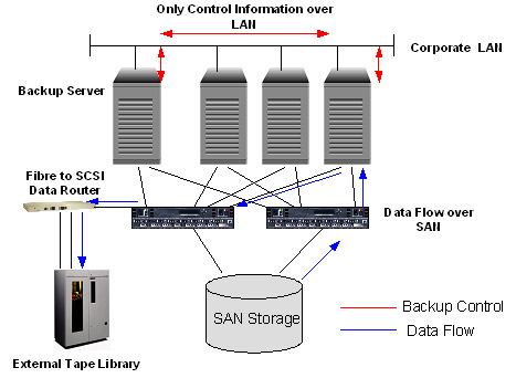 It Should End Up Looking Something Like This Which Is From My Book That Shows You How To Hook Server Free Backup