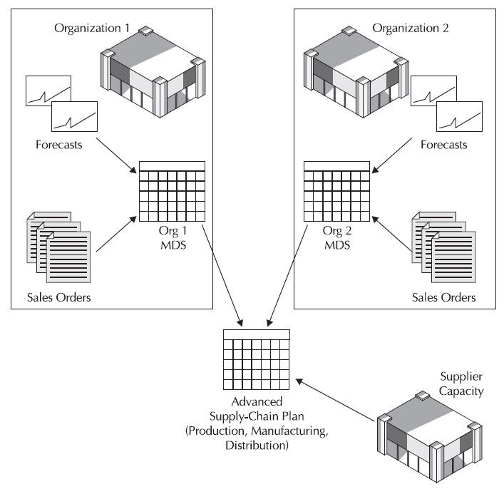Oracle e business suite manufacturing and supply chain management