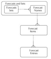 Forecast data model