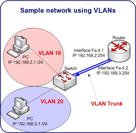 sample VLAN network