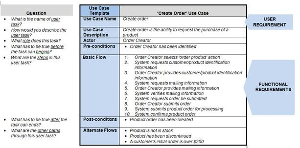 How requirements use cases facilitate the sdlc for Software user requirements template