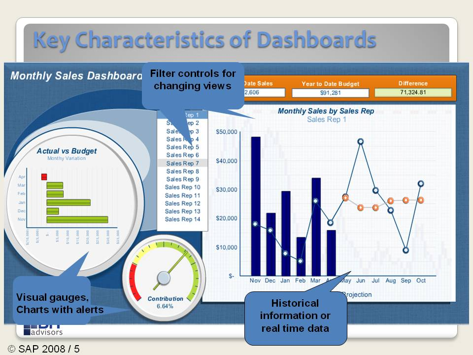 Real-life examples of effective dashboard design
