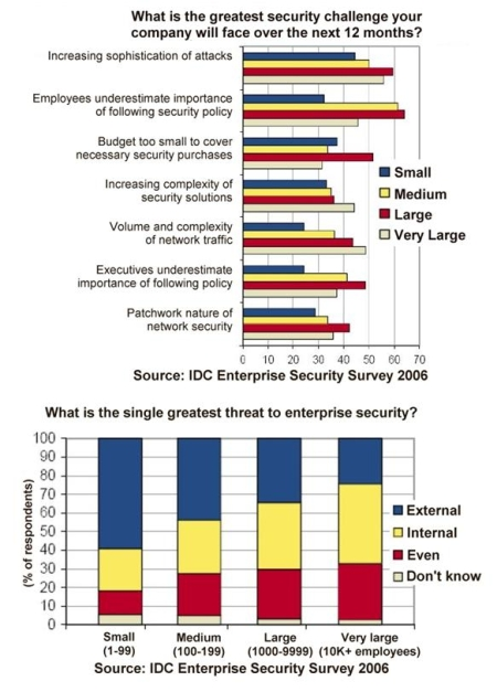 IDC survey - security challenge