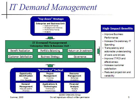 IT Demand Management