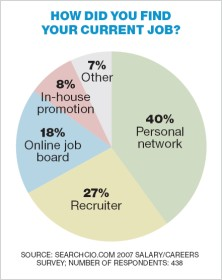 How did you find your current job?