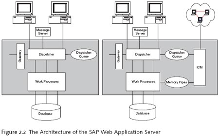 The architecture of the SAP Web application server