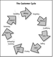 The Customer Cycle