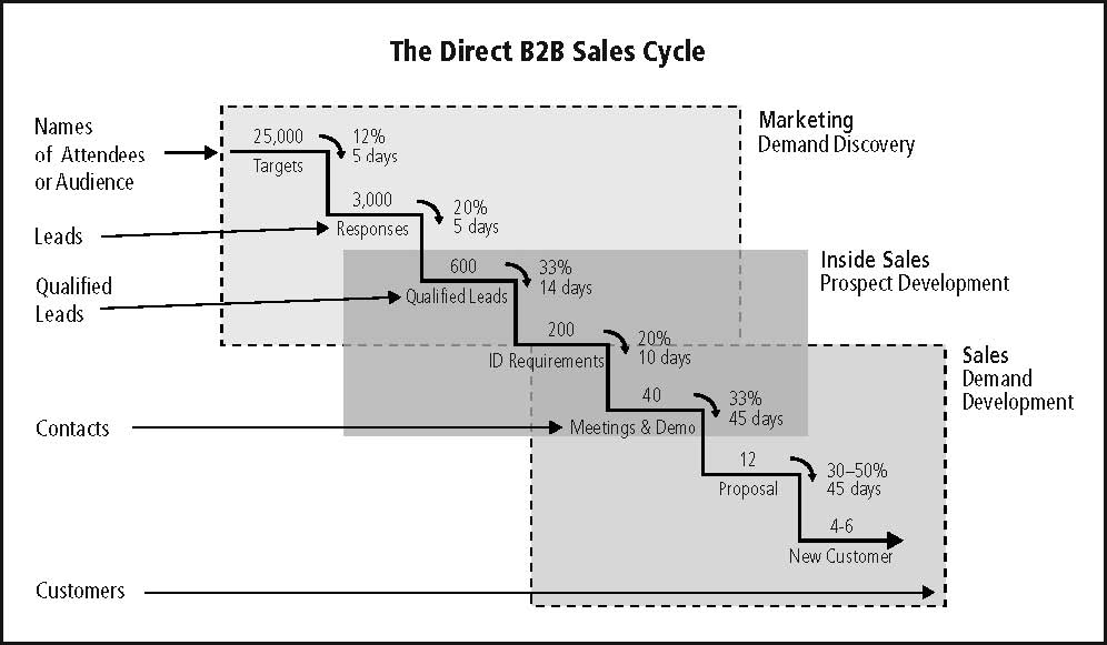 Beginning a salesforce crm or sfa project the direct b2b sales cycle sciox Choice Image