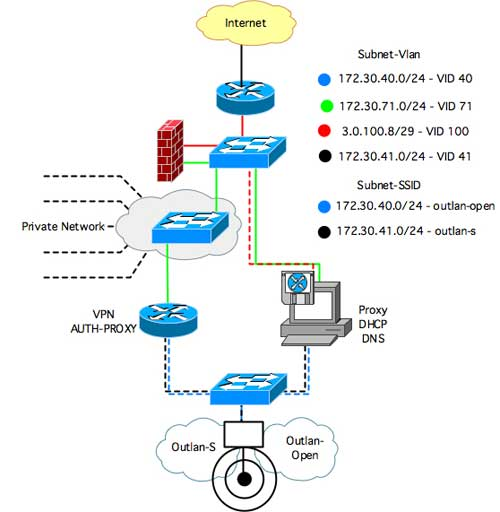 Router Switch Server Diagram Best Free Home Design Idea Inspiration