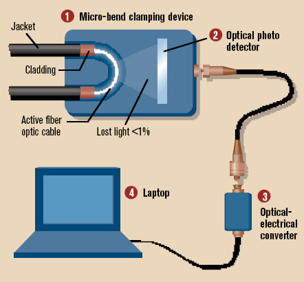 Optical Network Security Inside A Fiber Optic Hack