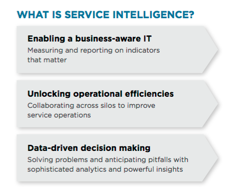 What is service intelligence? graphic