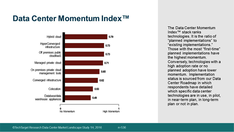 data center momentum index