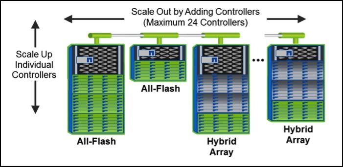 Data Storage Systems Data Storage Array Netapp