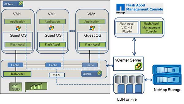 Flash Accel Architecture
