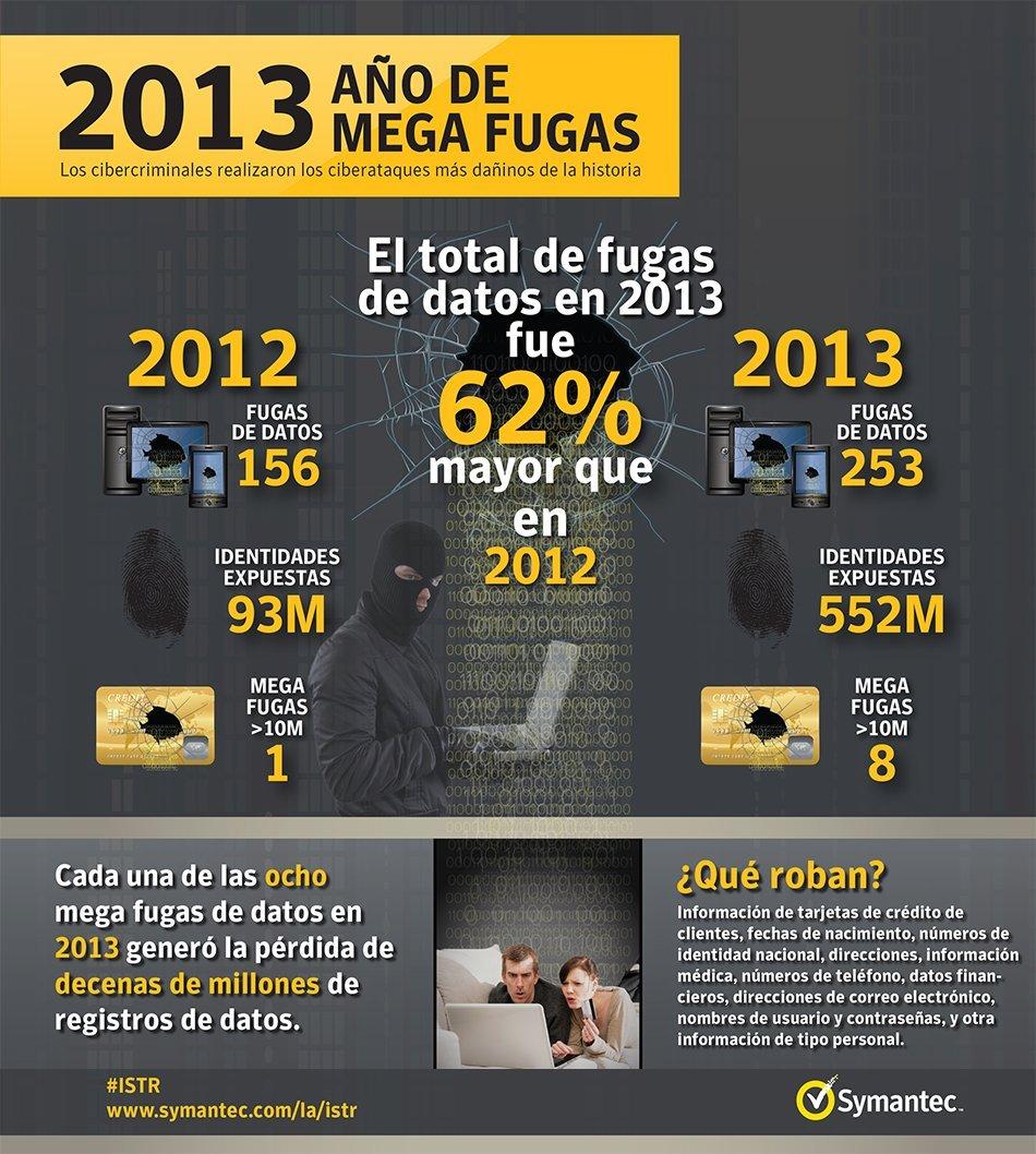 Impacto de fugas de datos 2013