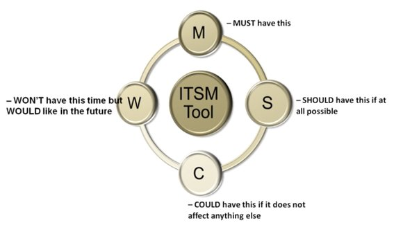 2-ITSM-tool-requirements-analysis.jpg