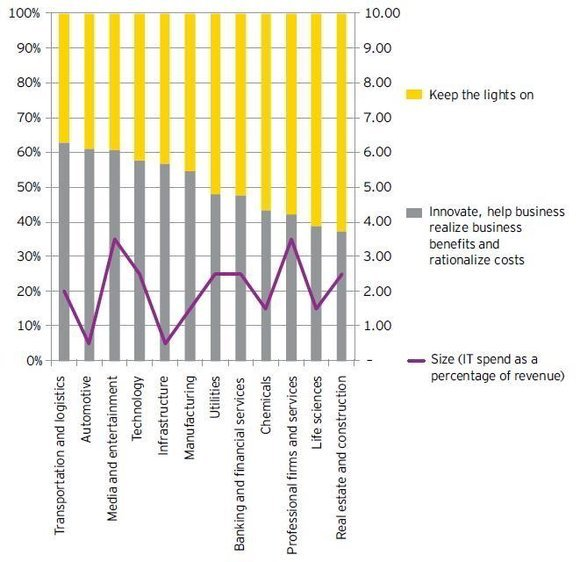 It Spend As Percentage Of Revenue Across Indian Industries