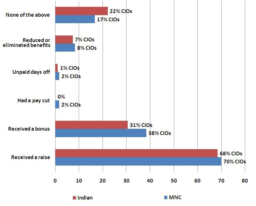 http://cdn.ttgtmedia.com/rms/CIO/Hikes and Bonuses – MNCs vs. Indian (2011).JPG