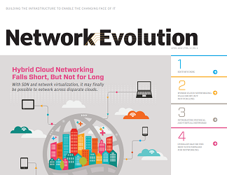 Hybrid Cloud networking falls short, but not for long