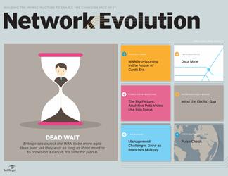 networkevo-deadwait-april2015.png