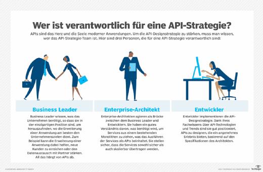 Wer ist für eine API-Strategie verantwortlich?
