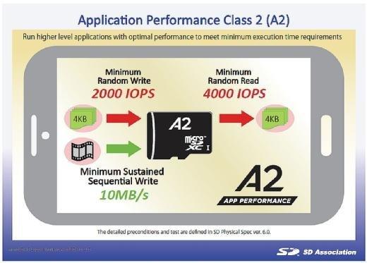 Die SD-Karten der Application Performance Class 2 sind mit einem A2 auf der Karte gekennzeichnet.