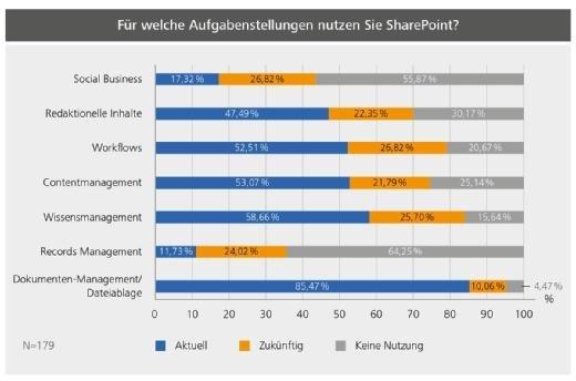 Aufgabenstellung SharePoint