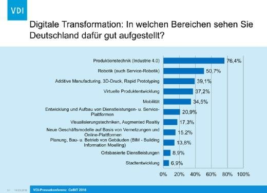 IT-Trends in Deutschland