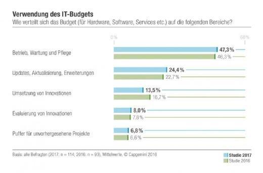 Capgemini Verwendung des IT-Budgets 2017