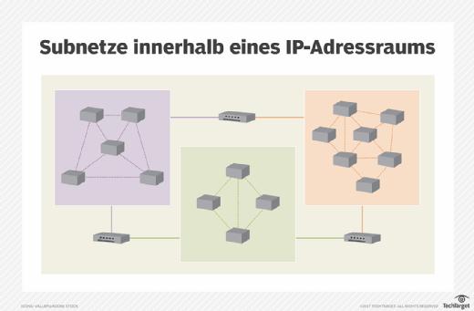 Subnetze mit einem IP-Adressraum.
