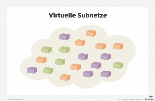 Virtuelle Subnetze.