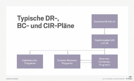 Typische DR-, BC- und CIR-Pläne