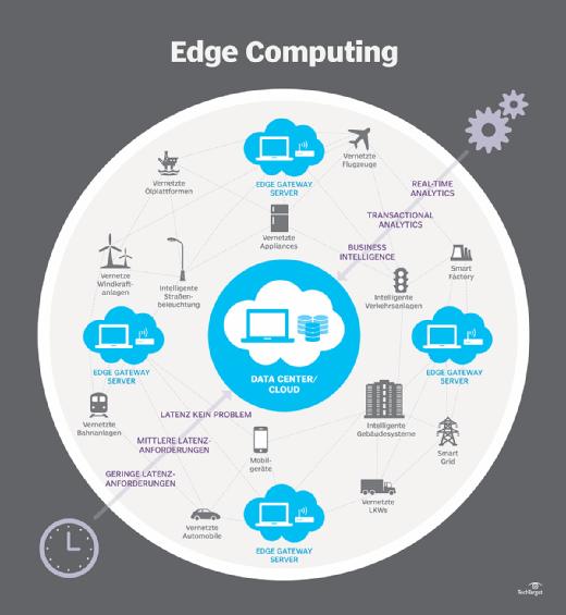 Der Einsatz von Edge Computing.