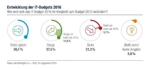 Entwicklung der IT-Budgets 2016