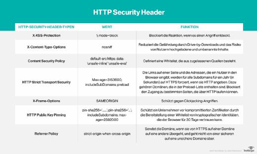 Die verschiedenen HTTP Security Header im Überblick.